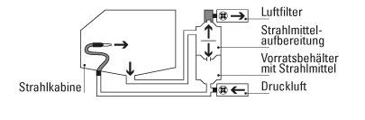 Systemkomponenten der Strahlkabinen